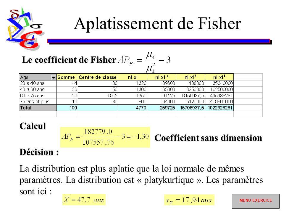 Aplatissement de Fisher Le coefficient de Fisher Coefficient sans dimension Calcul Décision : La distribution est plus aplatie que la loi normale de mêmes paramètres.
