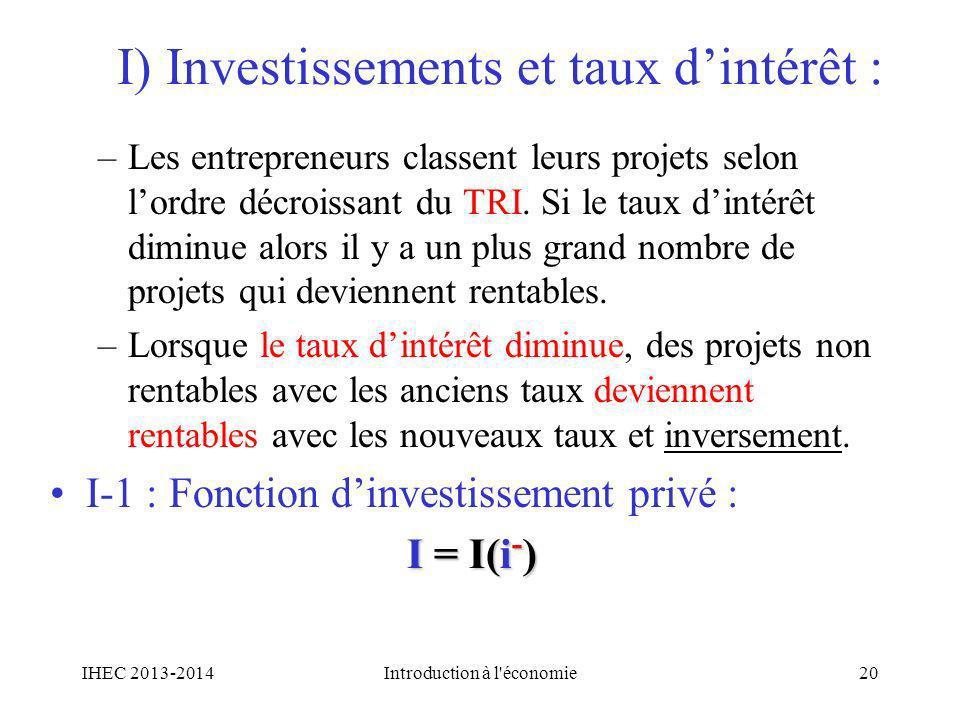 I) Investissements et taux dintérêt : –Les entrepreneurs classent leurs projets selon lordre décroissant du TRI. Si le taux dintérêt diminue alors il