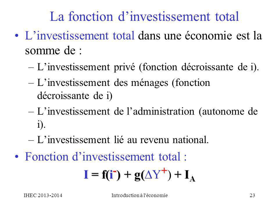 La fonction dinvestissement total Linvestissement total dans une économie est la somme de : –Linvestissement privé (fonction décroissante de i). –Linv