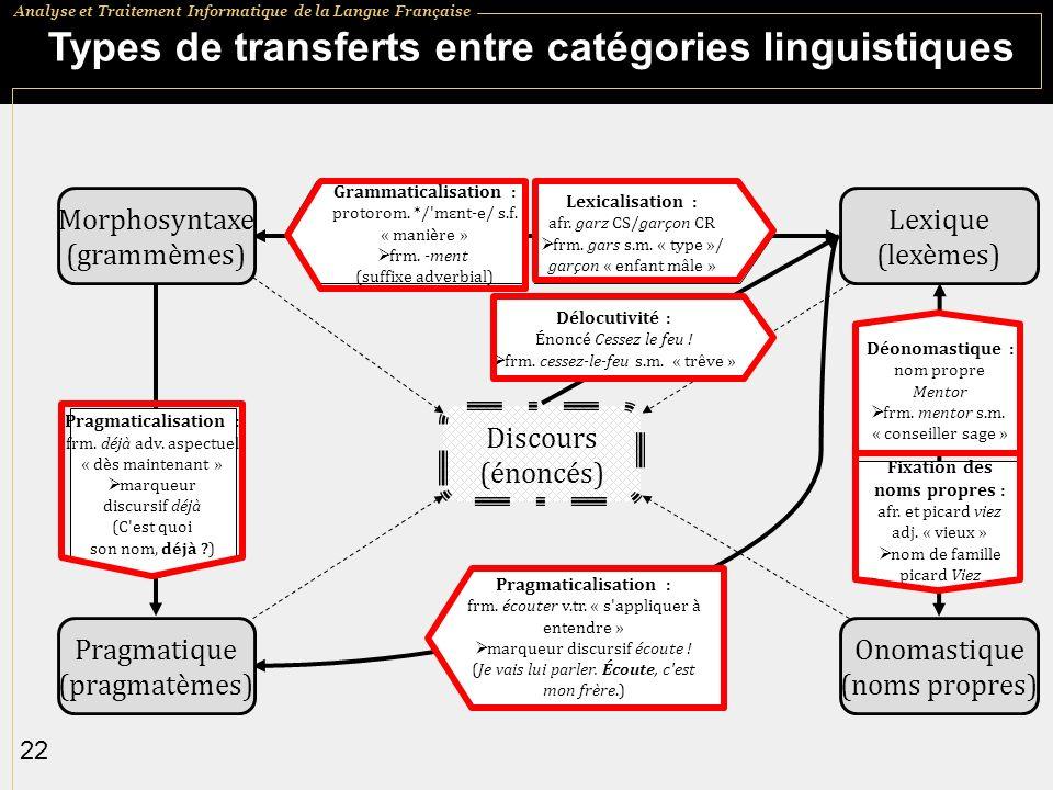 Analyse et Traitement Informatique de la Langue Française 22 Types de transferts entre catégories linguistiques Morphosyntaxe (grammèmes) Lexique (lexèmes) Pragmatique (pragmatèmes) Onomastique (noms propres) Discours (énoncés) Grammaticalisation : protorom.