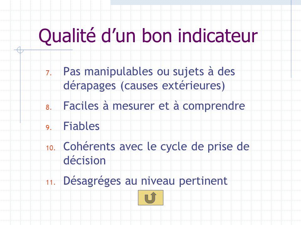 Qualité dun bon indicateur 1. Direct, cest à dire il mesure sans ambiguïté les progrès 2. Lien direct avec les interventions 3. Pertinents, cest dire