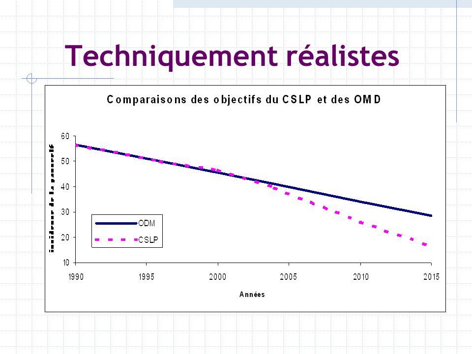 Techniquement réalistes Simulations: Macro: Modèles déquilibre partiel, général Micro: basée sur lélasticité de réponse de lindicateurs aux changement