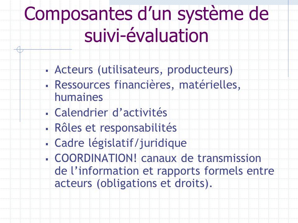 Les sources de données Sources internes: Services financiers du projet les unités régionales Sources externes : Administration Autres projets Office d