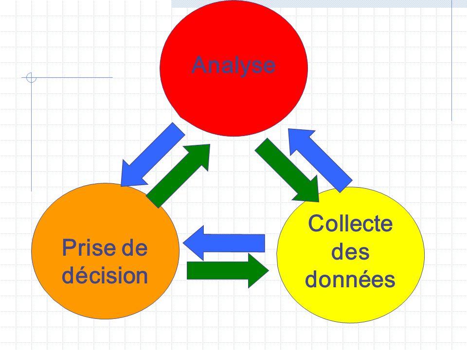 Un système fonctionnel Système capable de chercher et dutiliser les informations pour une meilleure prise de décision