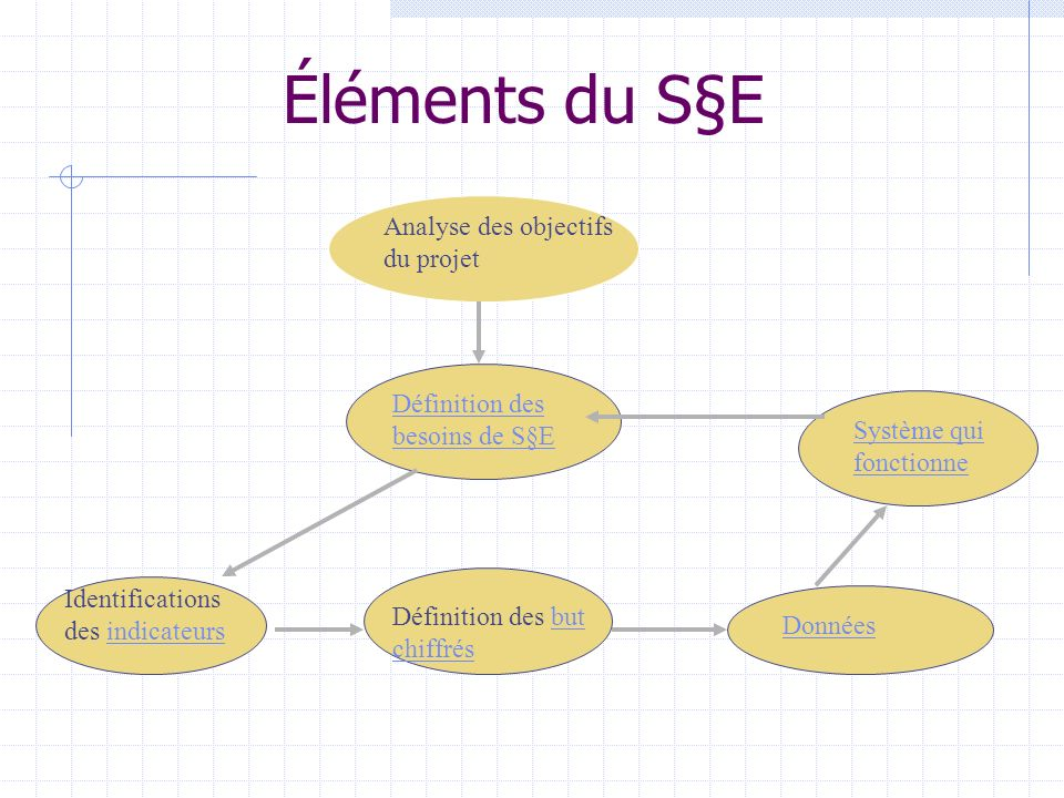 Éléments du S§E Analyse des objectifs du projet Définition des besoins de S§E Identifications des indicateursindicateurs Définition des but chiffrésbut chiffrés Système qui fonctionne Données