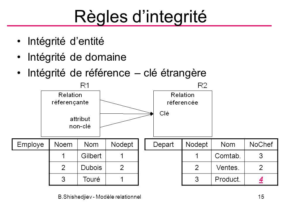 Règles dintegrité Intégrité dentité Intégrité de domaine Intégrité de référence – clé étrangère B.Shishedjiev - Modèle relationnel15 EmployeNoemNomNod