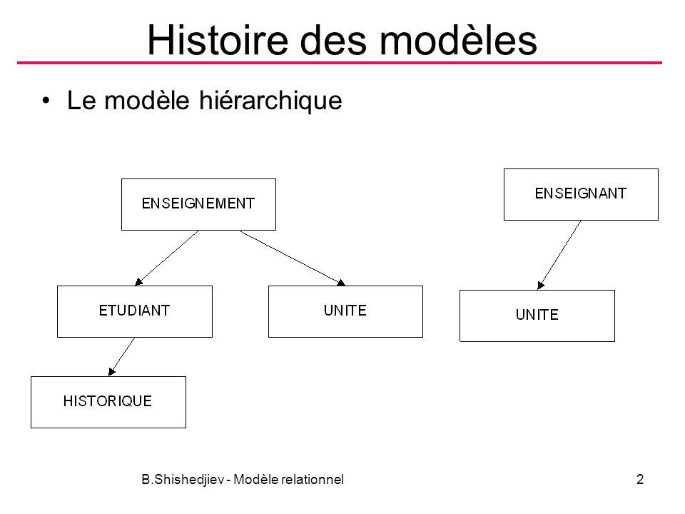 Histoire des modèles Le modèle hiérarchique B.Shishedjiev - Modèle relationnel2