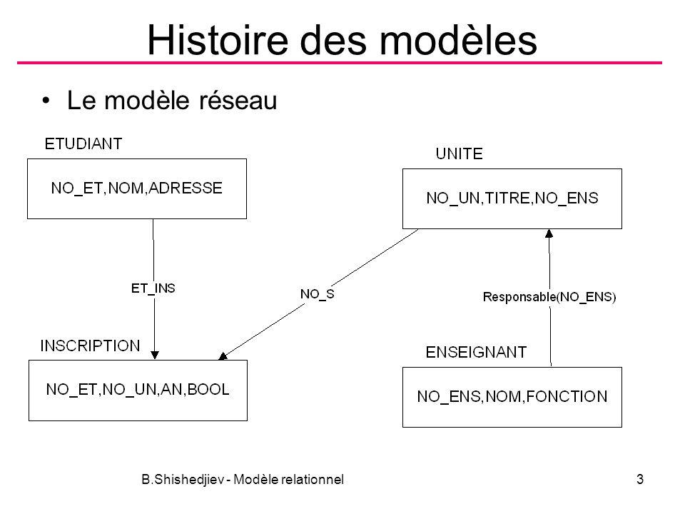 Histoire des modèles Le modèle réseau B.Shishedjiev - Modèle relationnel3