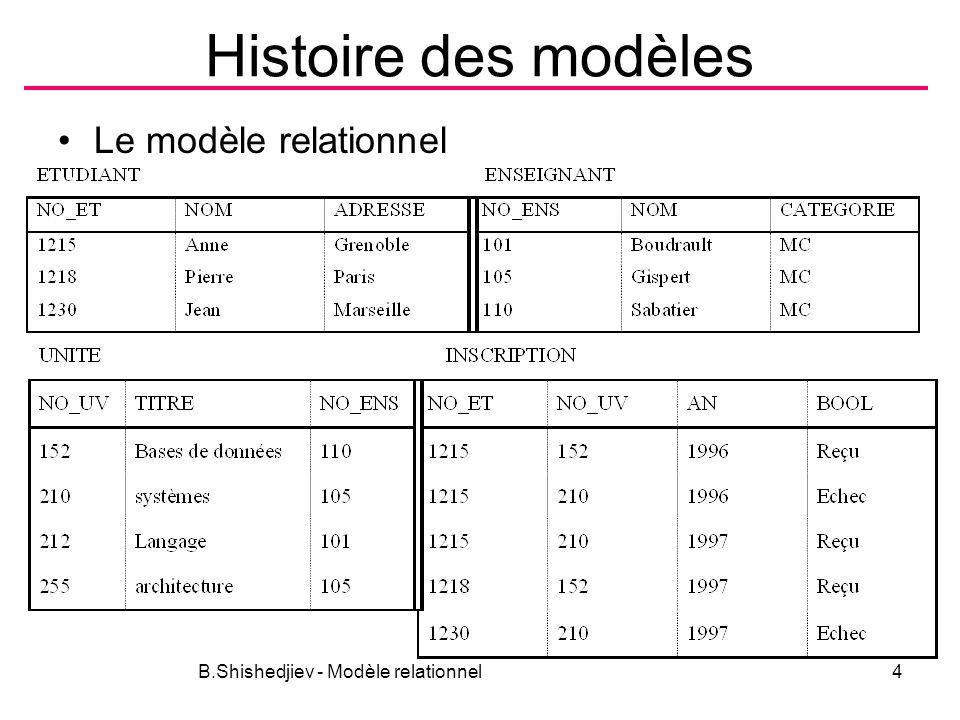 Histoire des modèles Le modèle relationnel B.Shishedjiev - Modèle relationnel4