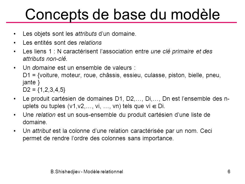 Concepts de base du modèle Les objets sont les attributs dun domaine. Les entités sont des relations Les liens 1 : N caractérisent lassociation entre