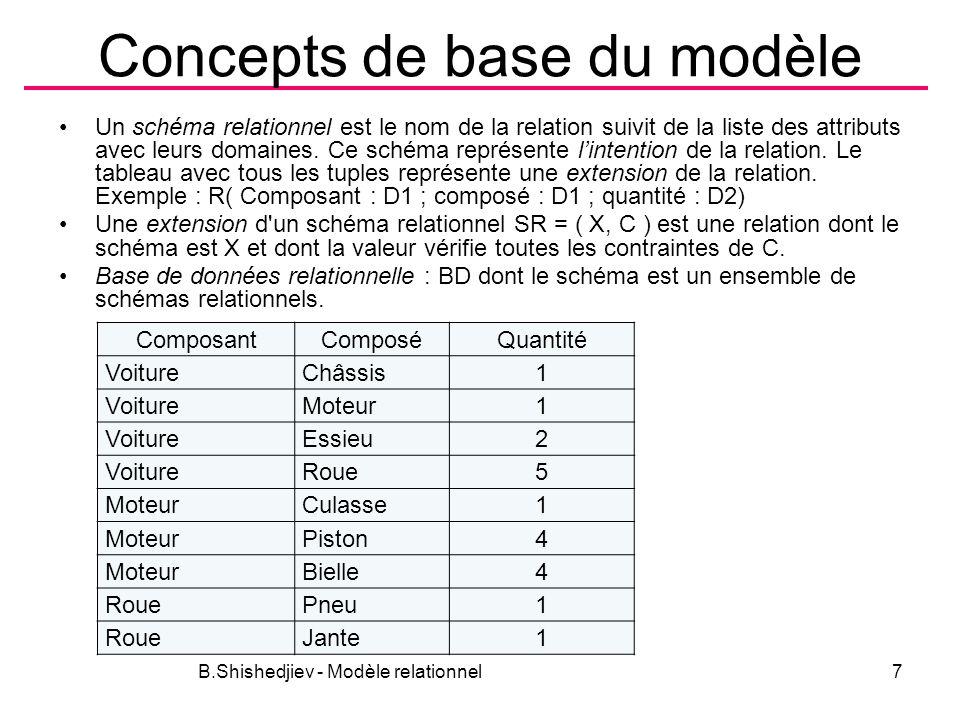 Concepts de base du modèle Un schéma relationnel est le nom de la relation suivit de la liste des attributs avec leurs domaines. Ce schéma représente