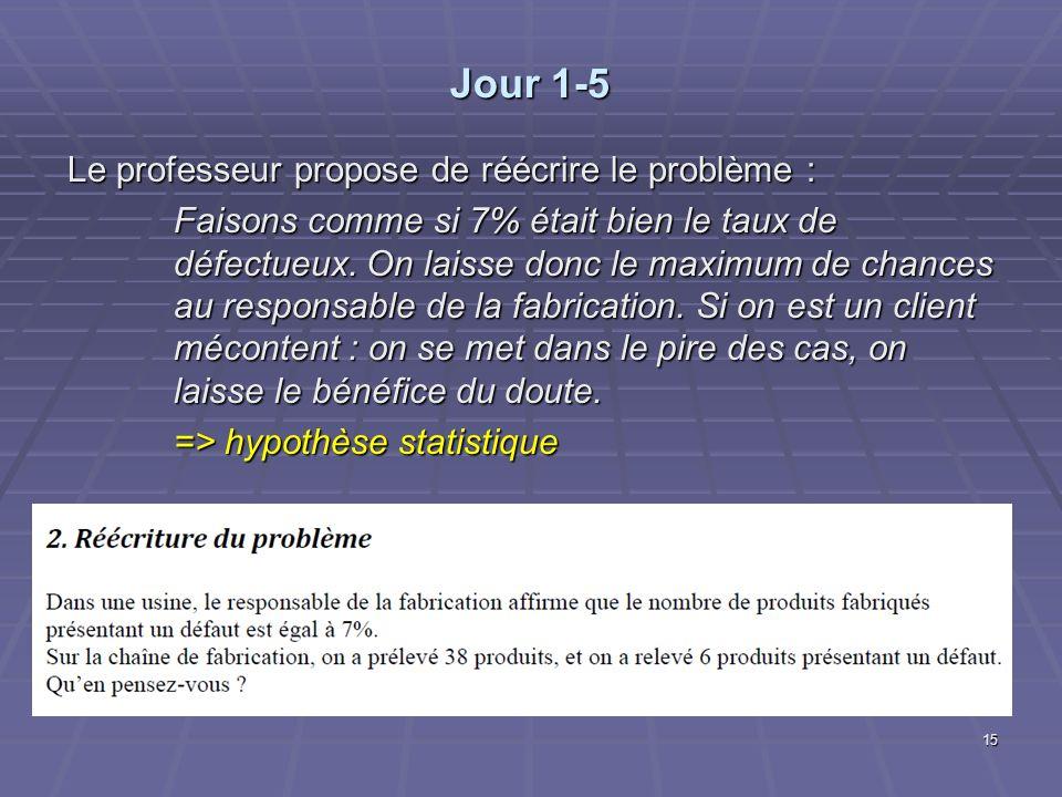 Jour 1-5 Le professeur propose de réécrire le problème : Faisons comme si 7% était bien le taux de défectueux.