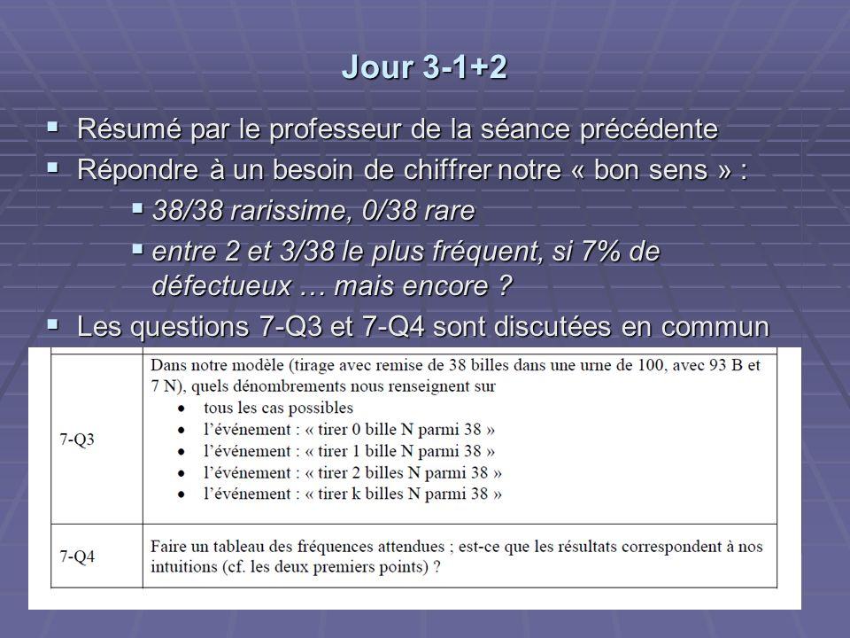 Jour 3-1+2 Résumé par le professeur de la séance précédente Résumé par le professeur de la séance précédente Répondre à un besoin de chiffrer notre « bon sens » : Répondre à un besoin de chiffrer notre « bon sens » : 38/38 rarissime, 0/38 rare 38/38 rarissime, 0/38 rare entre 2 et 3/38 le plus fréquent, si 7% de défectueux … mais encore .