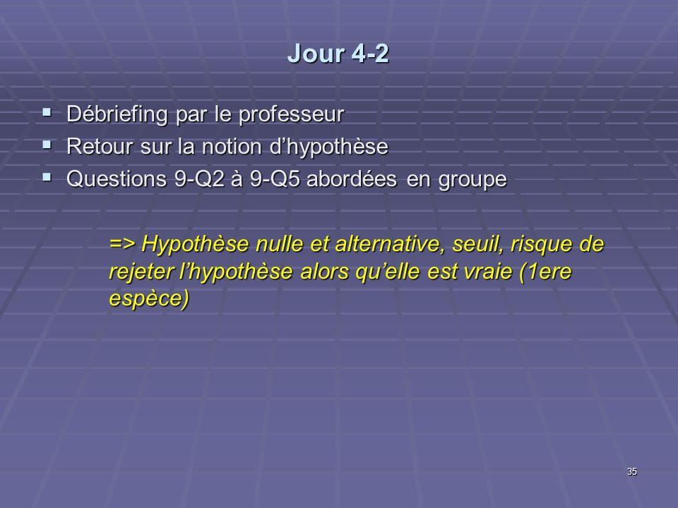 Jour 4-2 Débriefing par le professeur Débriefing par le professeur Retour sur la notion dhypothèse Retour sur la notion dhypothèse Questions 9-Q2 à 9-Q5 abordées en groupe Questions 9-Q2 à 9-Q5 abordées en groupe => Hypothèse nulle et alternative, seuil, risque de rejeter lhypothèse alors quelle est vraie (1ere espèce) 35