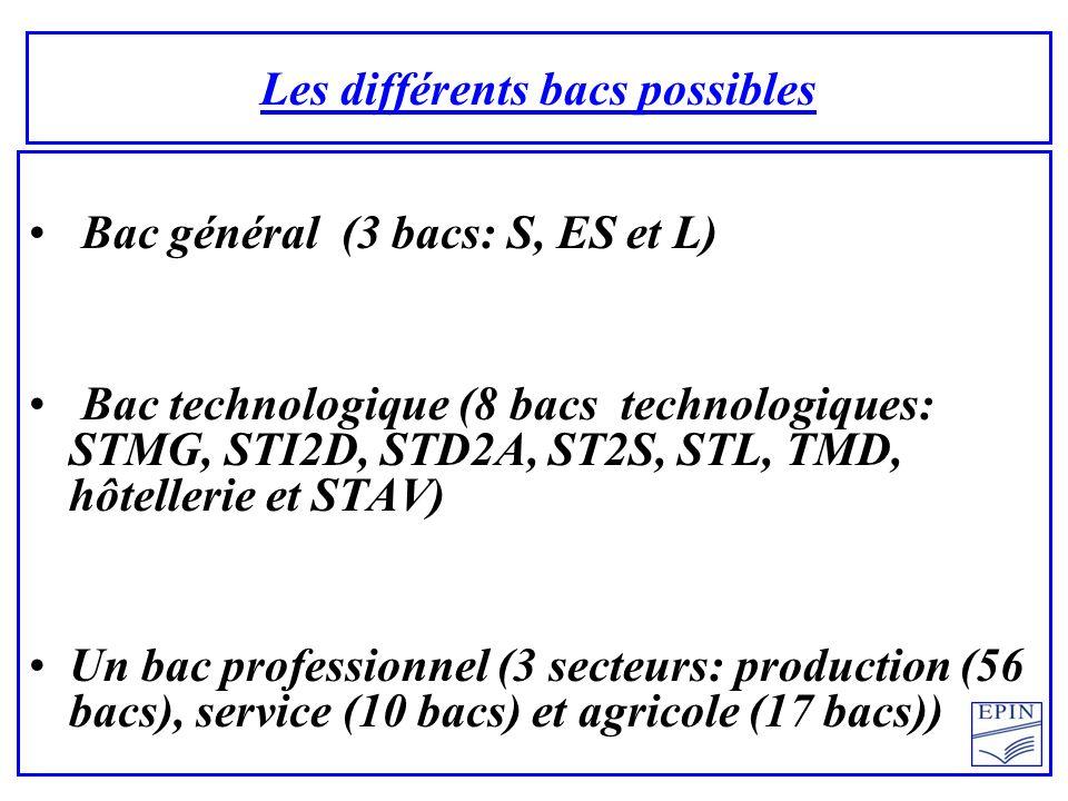 Bac général (3 bacs: S, ES et L) Bac technologique (8 bacs technologiques: STMG, STI2D, STD2A, ST2S, STL, TMD, hôtellerie et STAV) Un bac professionnel (3 secteurs: production (56 bacs), service (10 bacs) et agricole (17 bacs))