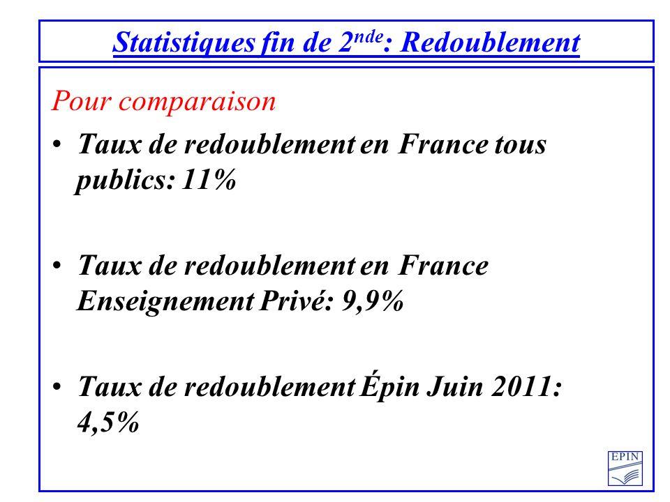Statistiques fin de 2 nde : Redoublement Pour comparaison Taux de redoublement en France tous publics: 11% Taux de redoublement en France Enseignement Privé: 9,9% Taux de redoublement Épin Juin 2011: 4,5%
