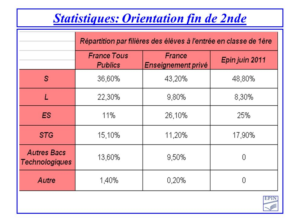 Statistiques: Orientation fin de 2nde
