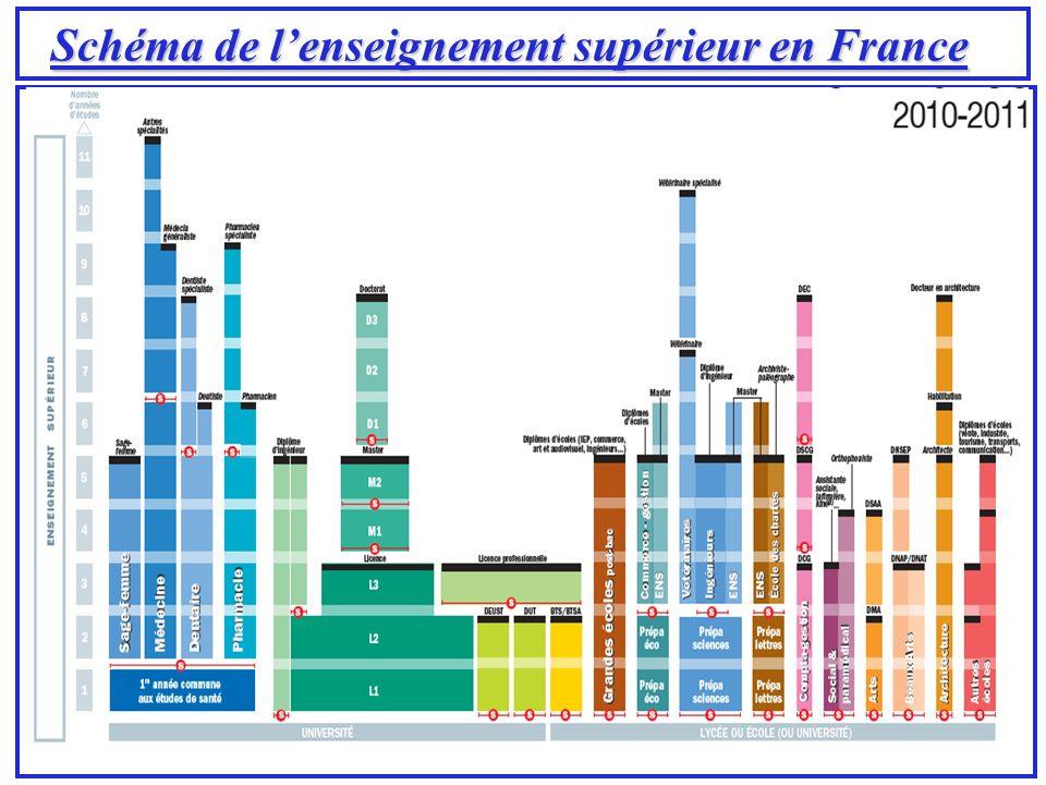 Schéma de lenseignement supérieur en France