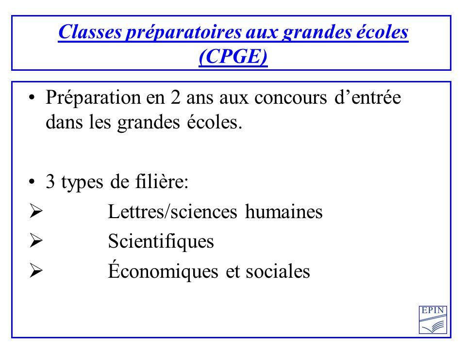 Classes préparatoires aux grandes écoles (CPGE) Préparation en 2 ans aux concours dentrée dans les grandes écoles. 3 types de filière: Lettres/science