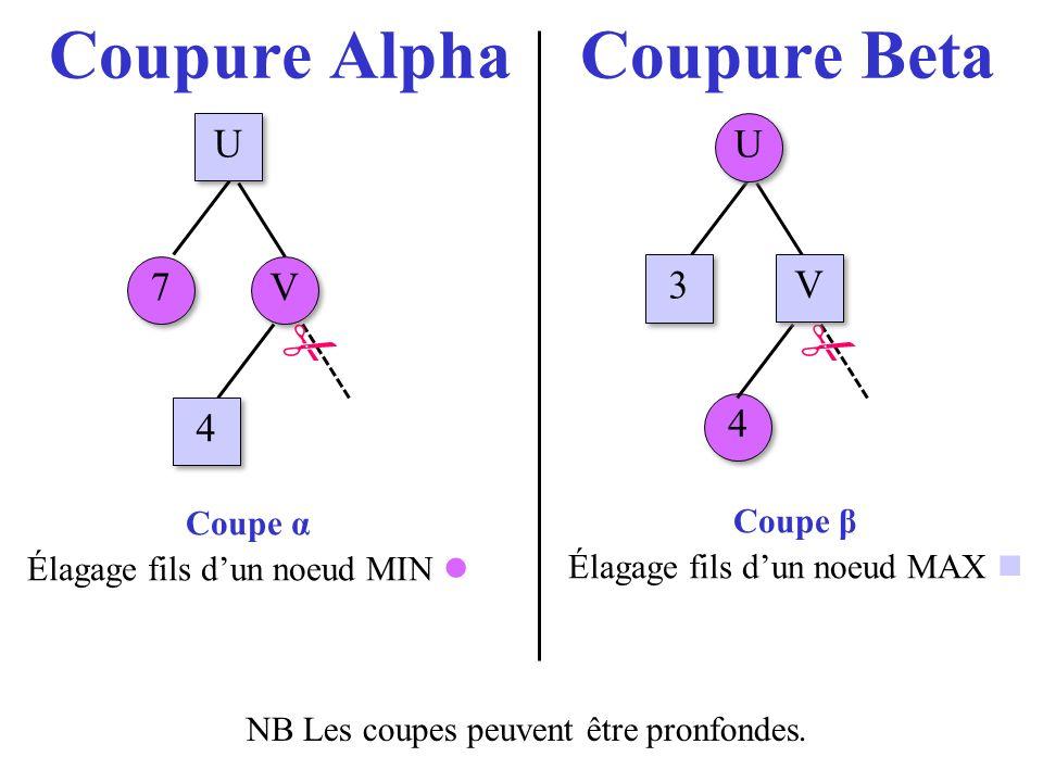 Coupure Alpha Coupure Beta Coupe α Élagage fils dun noeud MIN U U 7 7 V V 4 4 4 4 U U 3 3 V V Coupe β Élagage fils dun noeud MAX NB Les coupes peuvent