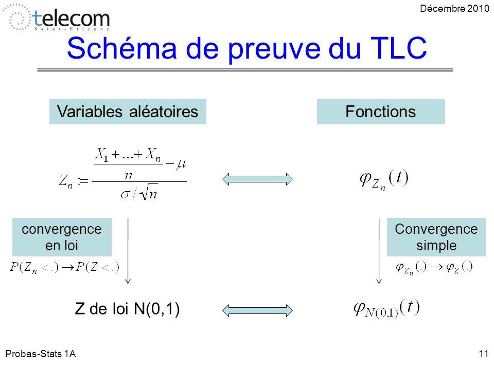 Schéma de preuve du TLC Probas-Stats 1A11 Décembre 2010 Z de loi N(0,1) Variables aléatoiresFonctions convergence en loi Convergence simple