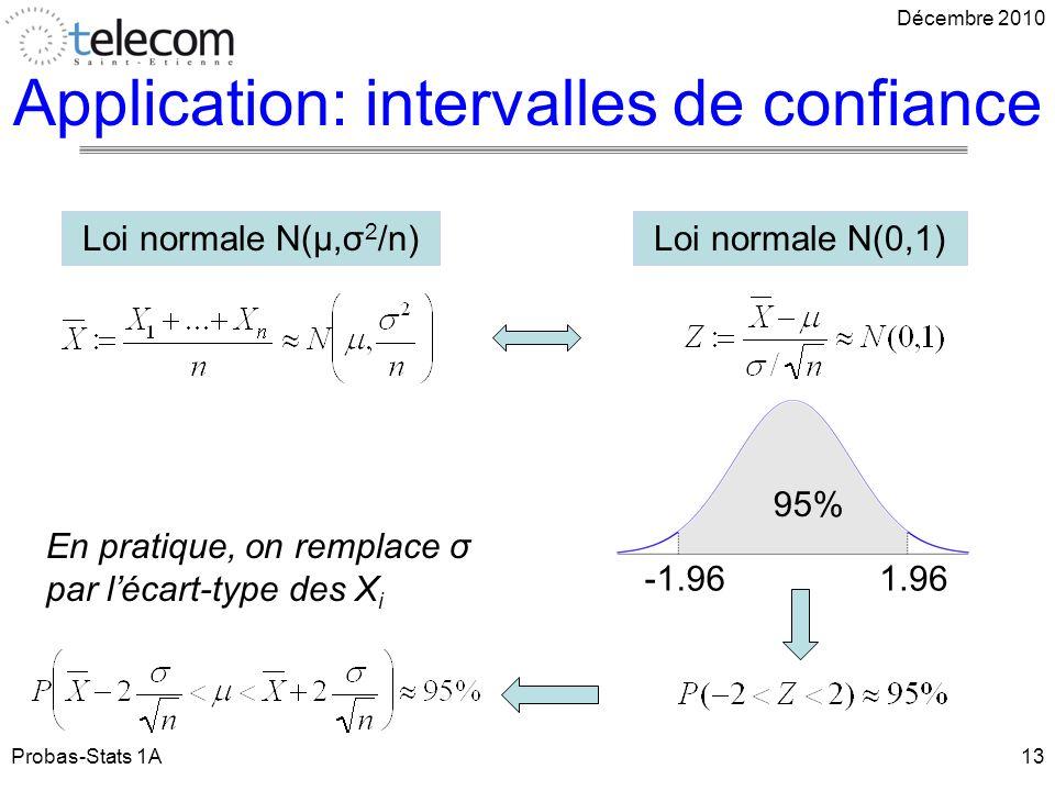 Application: intervalles de confiance Probas-Stats 1A13 Décembre 2010 Loi normale N(0,1)Loi normale N(μ,σ 2 /n) -1.961.96 95% En pratique, on remplace σ par lécart-type des X i