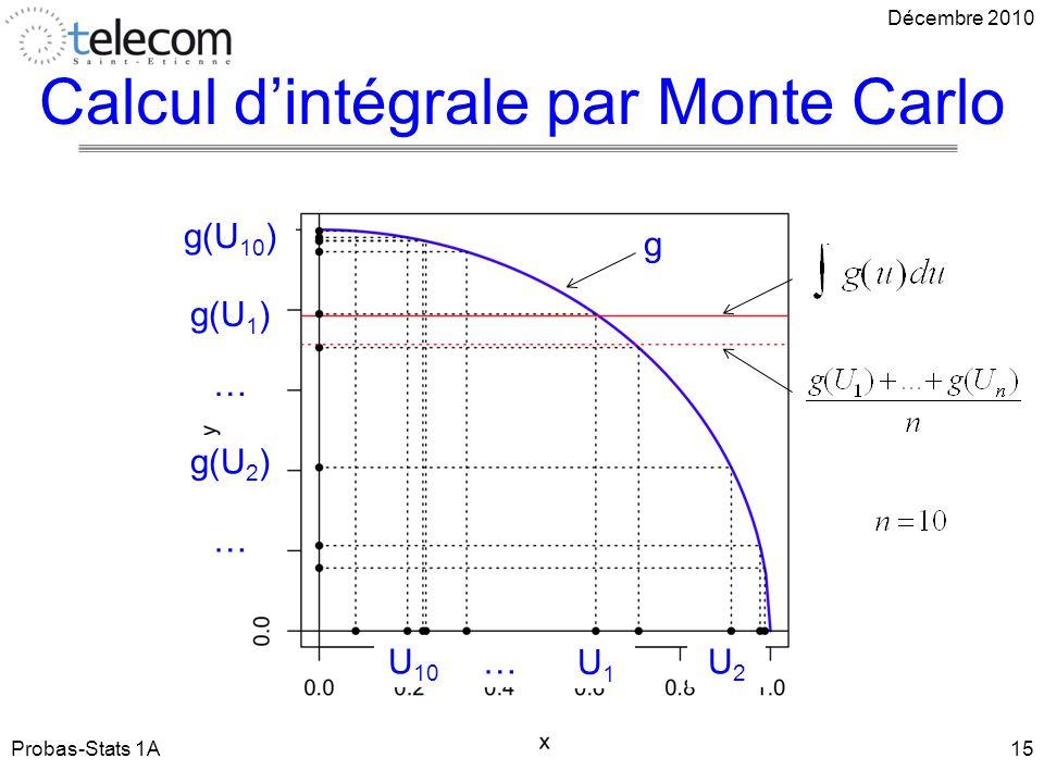 Calcul dintégrale par Monte Carlo Probas-Stats 1A15 U1U1 U2U2 U 10 g(U 1 ) g(U 2 ) g(U 10 ) … … … g Décembre 2010