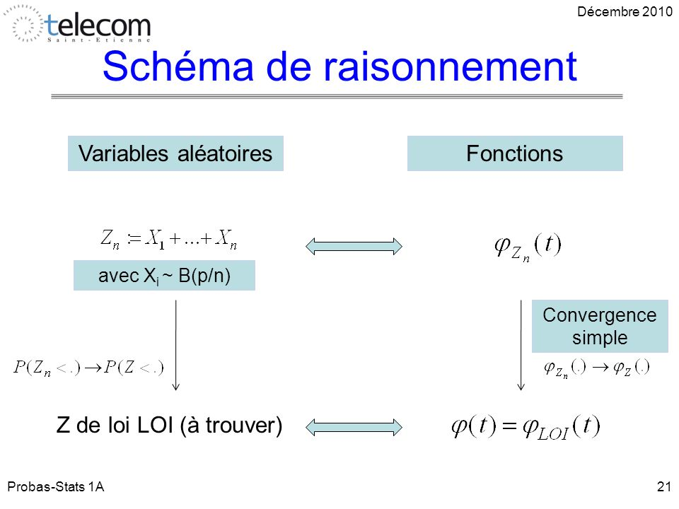 Schéma de raisonnement Probas-Stats 1A21 Décembre 2010 Z de loi LOI (à trouver) Variables aléatoiresFonctions avec X i ~ B(p/n) Convergence simple