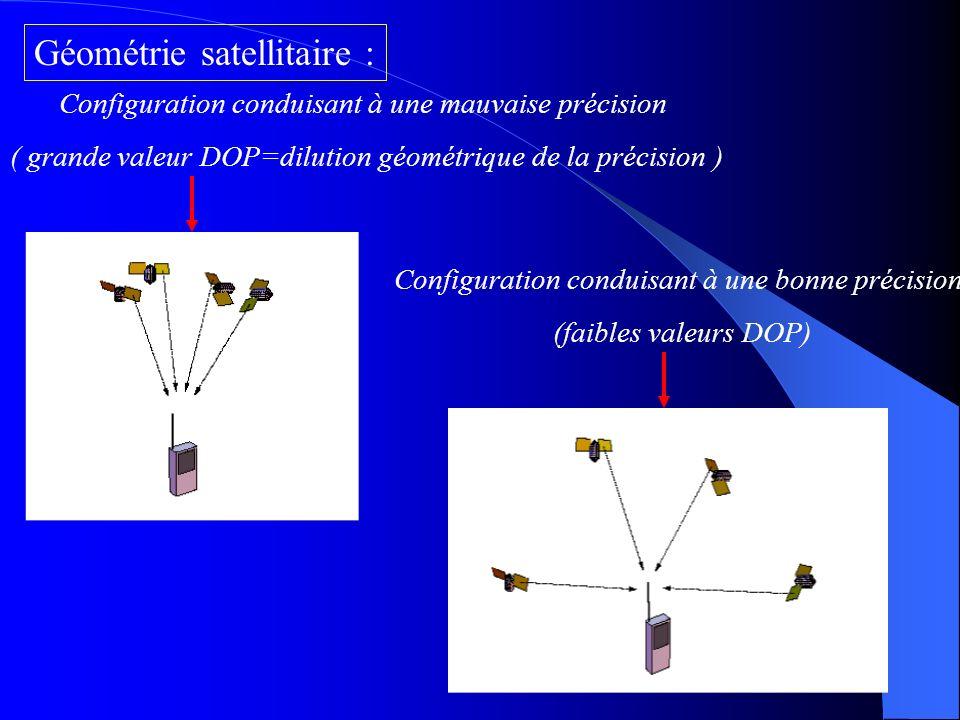 Mais les problèmes pour le signal G.P.S continuent... Le signal peut être réfléchi plusieurs fois avant d'atteindre le récepteur Influence sur la dist