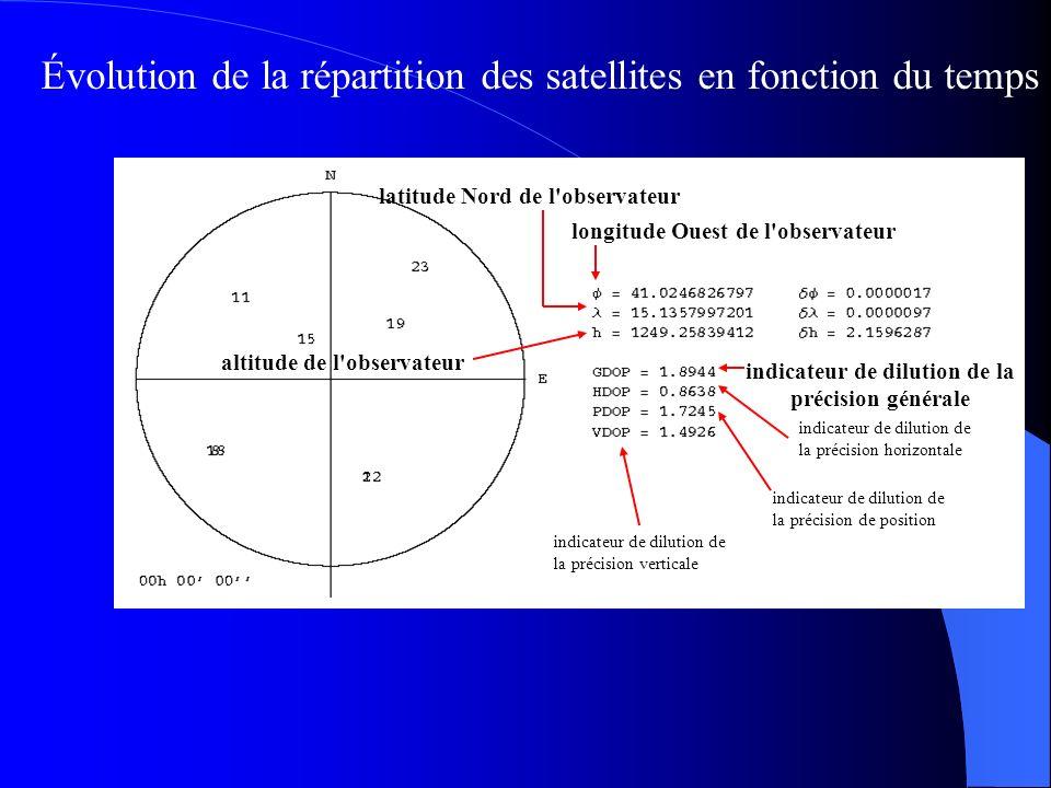 Géométrie satellitaire : Configuration conduisant à une mauvaise précision ( grande valeur DOP=dilution géométrique de la précision ) Configuration co