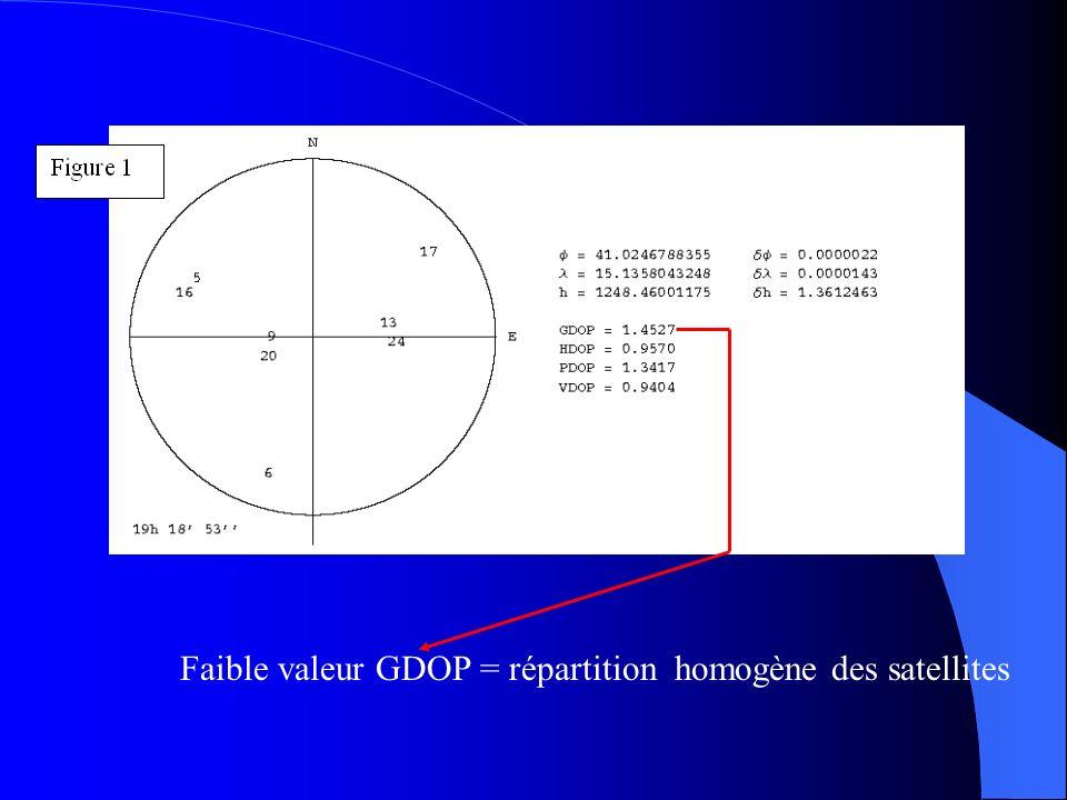 Évolution de la répartition des satellites en fonction du temps latitude Nord de l'observateur longitude Ouest de l'observateur altitude de l'observat