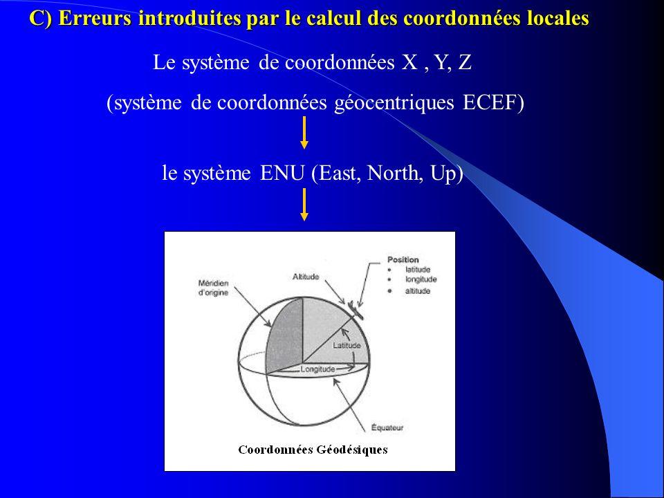 C) Imprécision introduite par la non synchronisation des horloges Horloge Satellite Horloge Récepteur Précision 10^-9 Précision 10^-6 Non Synchronisat