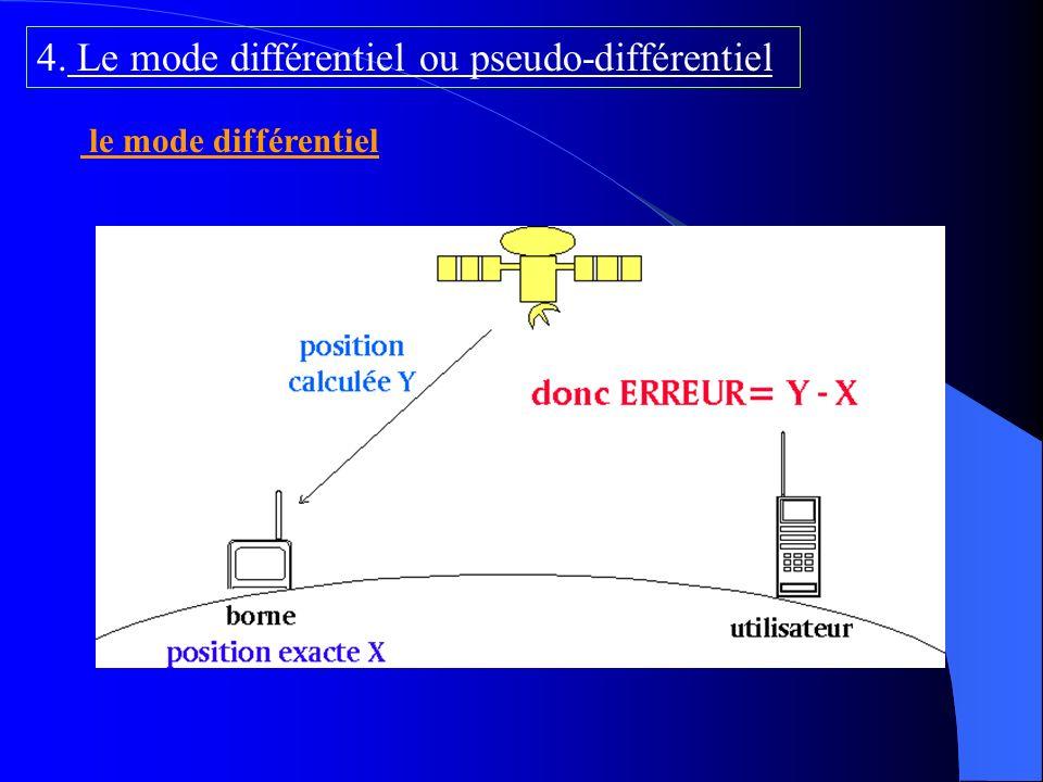 C) La troposphère logiciels scientifiques de traitement estimer numériquement le retard améliorer la précision des mesures GPS verticales