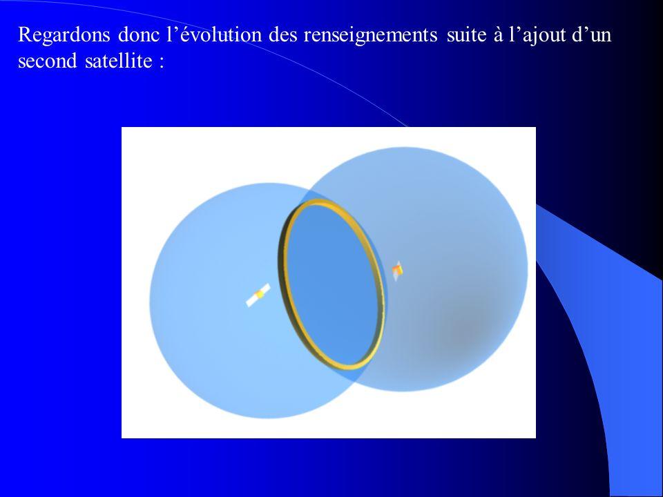 Le G.P.S utilise le principe dit de la triangulation : A) utilisation de trois satellites : Avec un satellite : Rayon de balayage du satellite