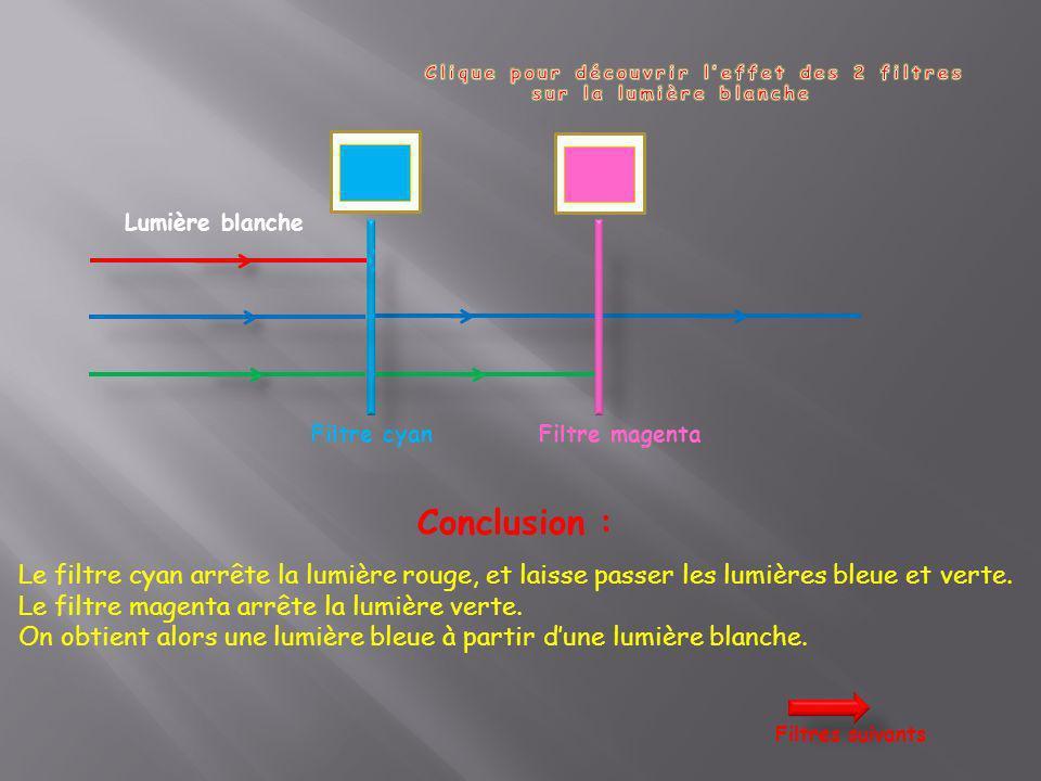 Lumière blanche Filtre cyan Conclusion : Le filtre cyan arrête la lumière rouge, et laisse passer les lumières bleue et verte. Le filtre magenta arrêt