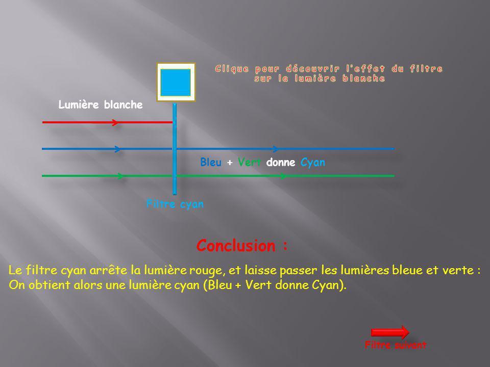 Lumière blanche Filtre cyan Conclusion : Le filtre cyan arrête la lumière rouge, et laisse passer les lumières bleue et verte : On obtient alors une l