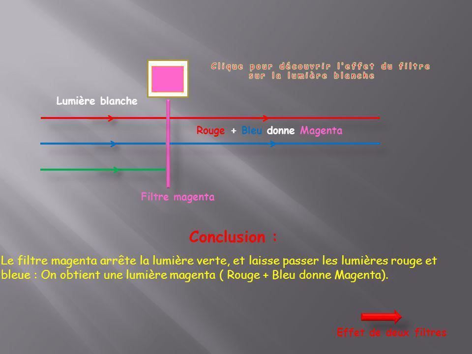 Lumière blanche Filtre magenta Conclusion : Le filtre magenta arrête la lumière verte, et laisse passer les lumières rouge et bleue : On obtient une l