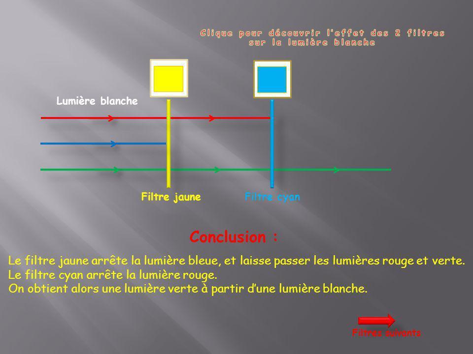 Lumière blanche Filtre jaune Conclusion : Le filtre jaune arrête la lumière bleue, et laisse passer les lumières rouge et verte. Le filtre cyan arrête