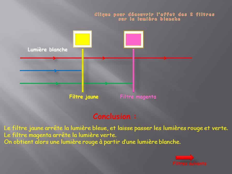 Lumière blanche Filtre jaune Conclusion : Le filtre jaune arrête la lumière bleue, et laisse passer les lumières rouge et verte. Le filtre magenta arr