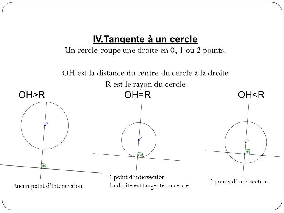 IV.Tangente à un cercle Un cercle coupe une droite en 0, 1 ou 2 points.