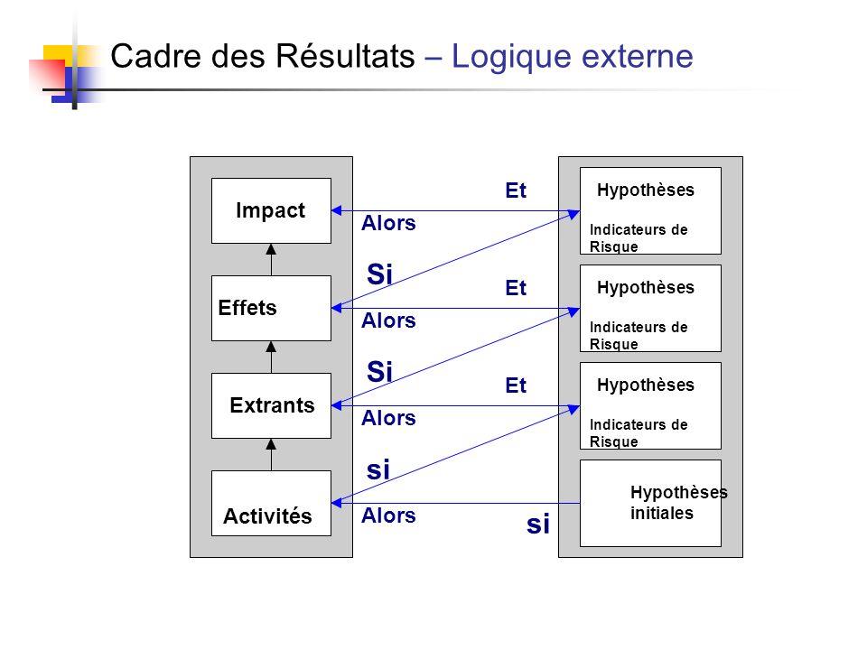 Cadre des Résultats – Logique externe Activités Extrants Effets Impact Hypothèses Indicateurs de Risque Hypothèses Indicateurs de Risque Hypothèses In