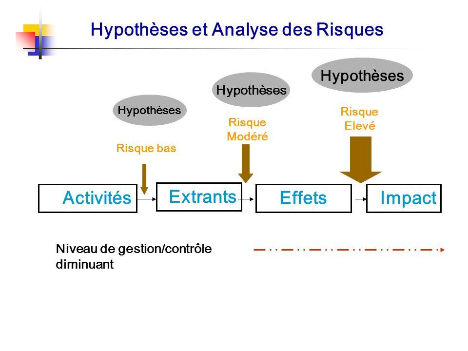Hypothèses et Analyse des Risques Activités Extrants EffetsImpact Hypothèses Risque bas Risque Modéré Risque Elevé Niveau de gestion/contrôle diminuan