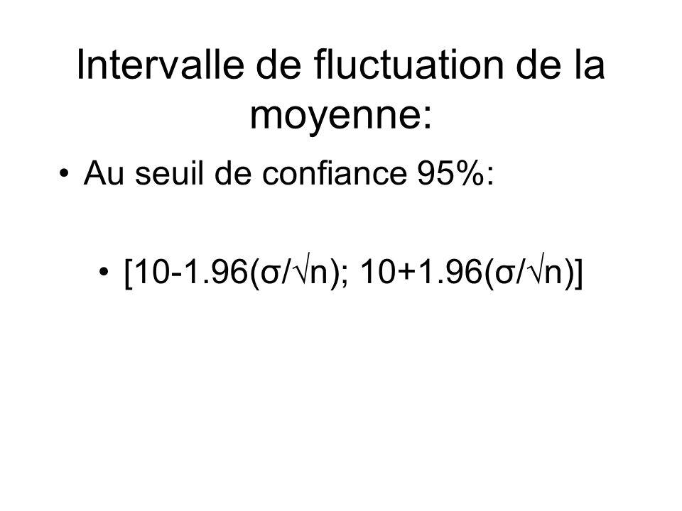 Intervalle de fluctuation de la moyenne: Au seuil de confiance 95%: [10-1.96(σ/n); 10+1.96(σ/n)]