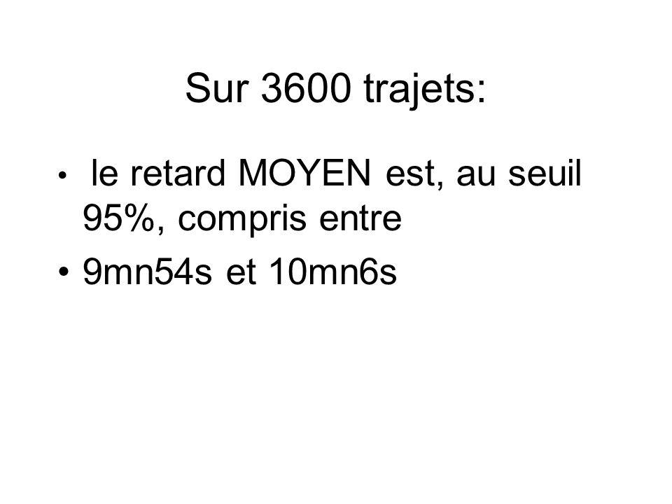 Sur 3600 trajets: le retard MOYEN est, au seuil 95%, compris entre 9mn54s et 10mn6s