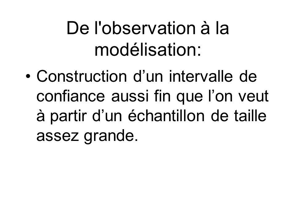 De l observation à la modélisation: Construction dun intervalle de confiance aussi fin que lon veut à partir dun échantillon de taille assez grande.