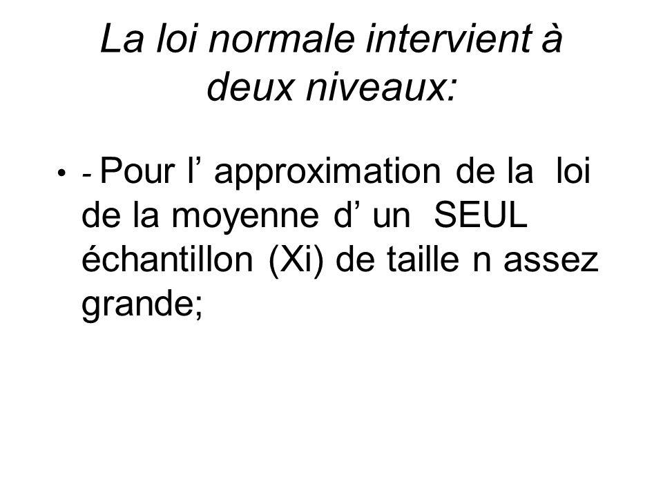 La loi normale intervient à deux niveaux: - Pour l approximation de la loi de la moyenne d un SEUL échantillon (Xi) de taille n assez grande;