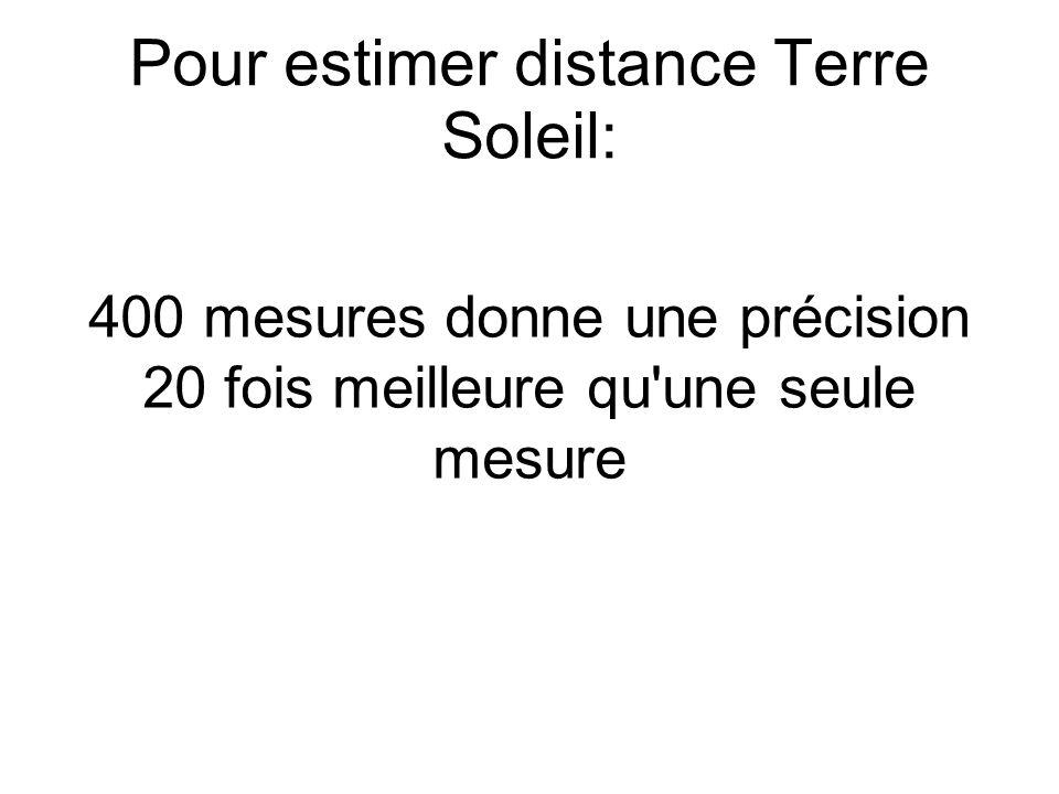 Pour estimer distance Terre Soleil: 400 mesures donne une précision 20 fois meilleure qu une seule mesure