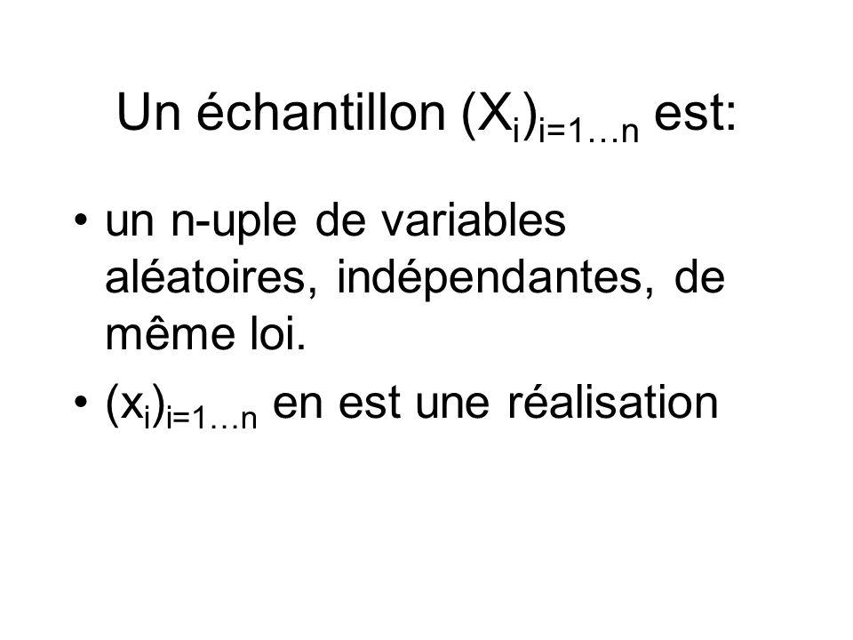 Un échantillon (X i ) i=1…n est: un n-uple de variables aléatoires, indépendantes, de même loi.
