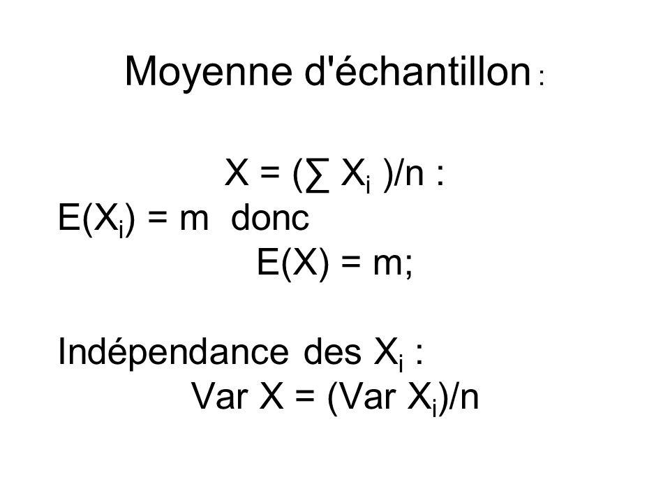 Moyenne d échantillon : X = ( X i )/n : E(X i ) = m donc E(X) = m; Indépendance des X i : Var X = (Var X i )/n