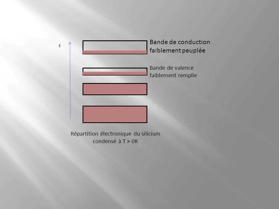 E Bande de conduction faiblement peuplée Bande de valence faiblement remplie Répartition électronique du silicium condensé à T > 0K